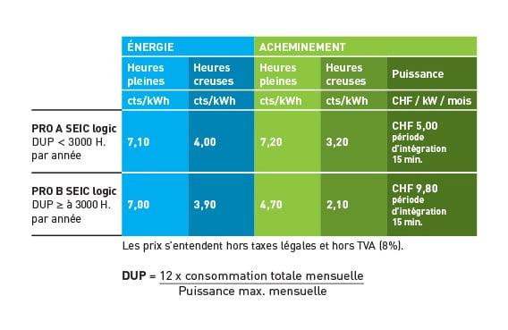 Tarifs – Electricité – Business