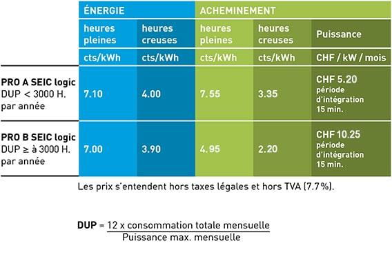 Tarifs 2019 – Electricité – Business