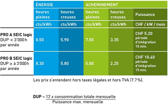 Tarifs 2020 – Electricité – Business