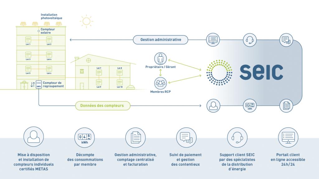 schéma du fonctionnent d'un regroupement pour la consommation propre SEIC Vaud