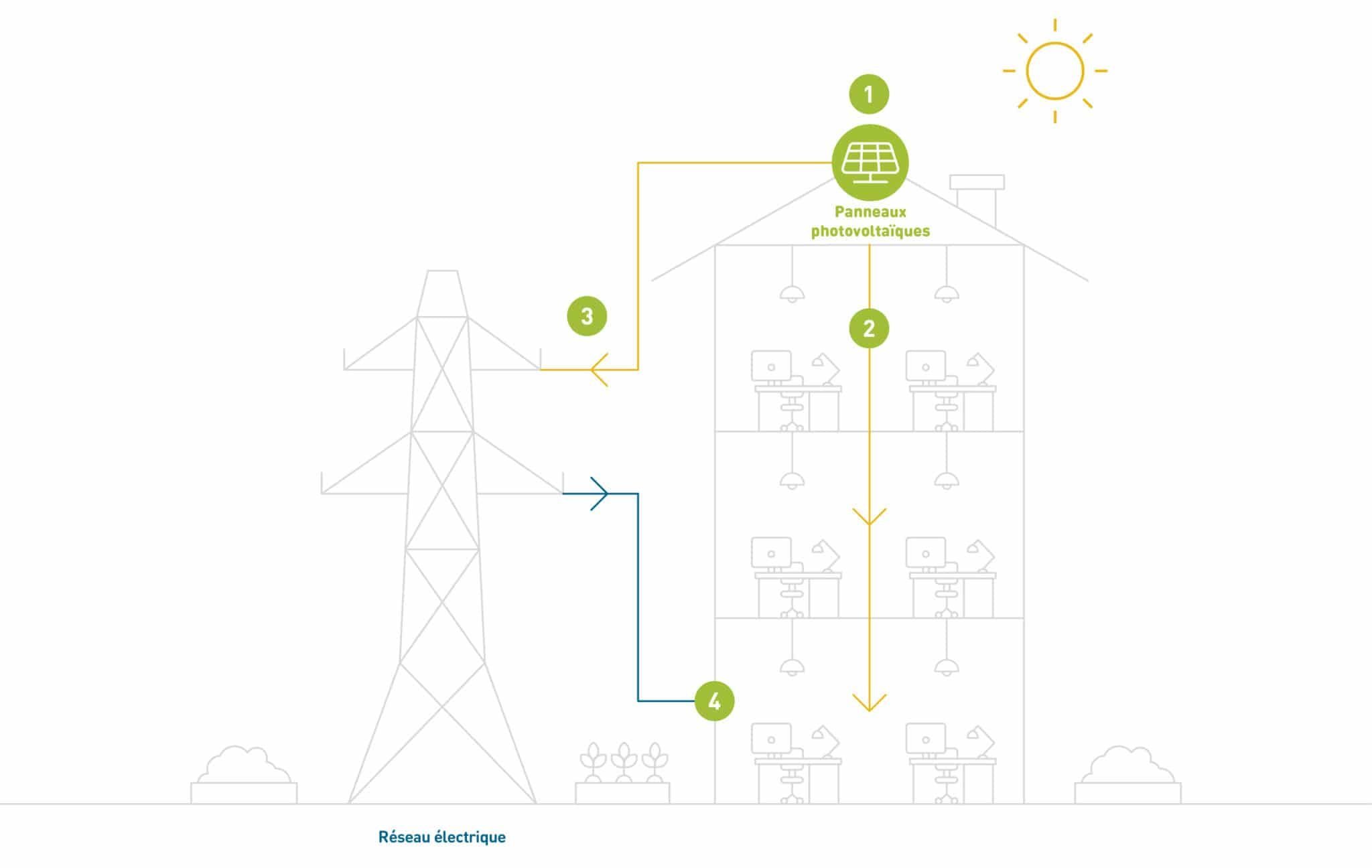 Contracting photovoltaïque